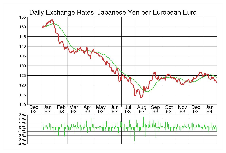 1993年ユーロ/日本円の為替チャート