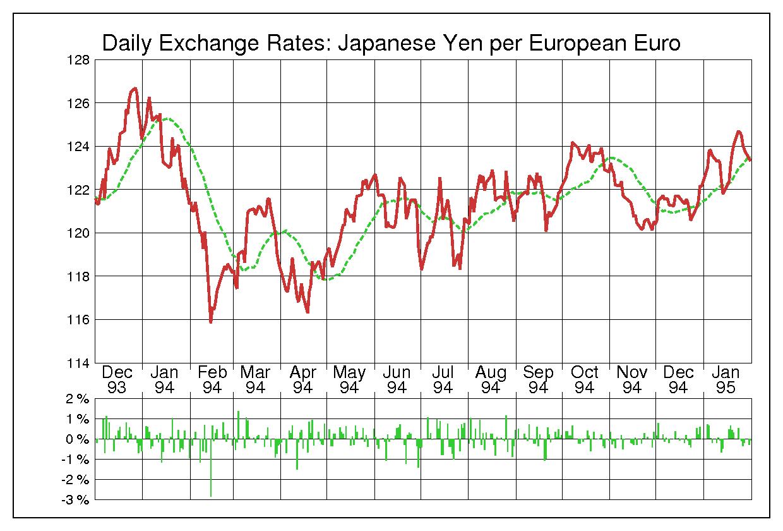 1994年ユーロ/日本円の為替チャート