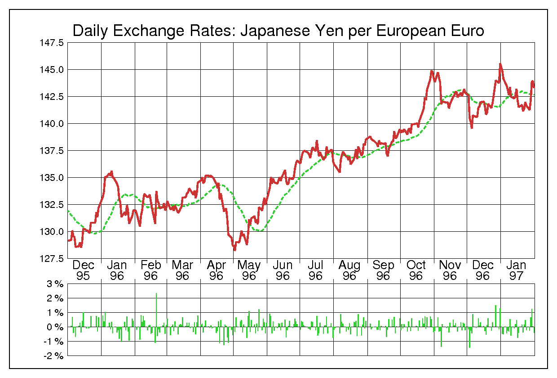 1996年ユーロ/日本円の為替チャート