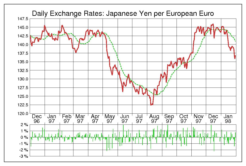 1997年ユーロ/日本円の為替チャート