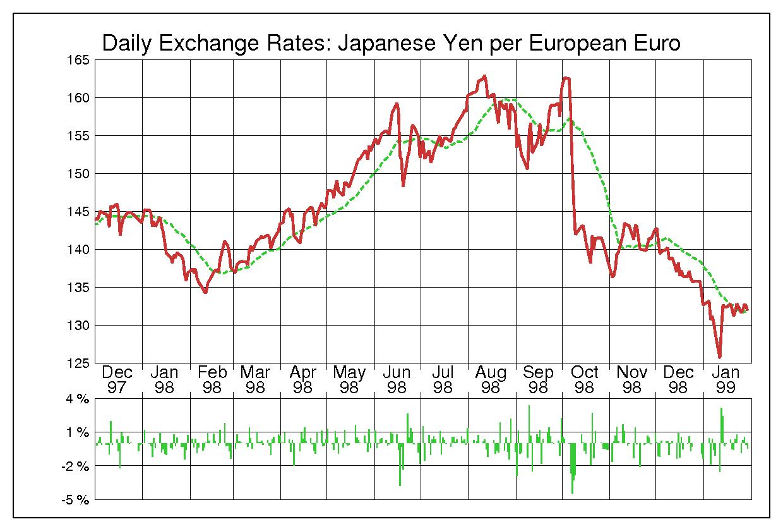1998年ユーロ/日本円の為替チャート