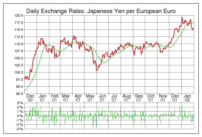 2001年ユーロ/日本円の為替チャート