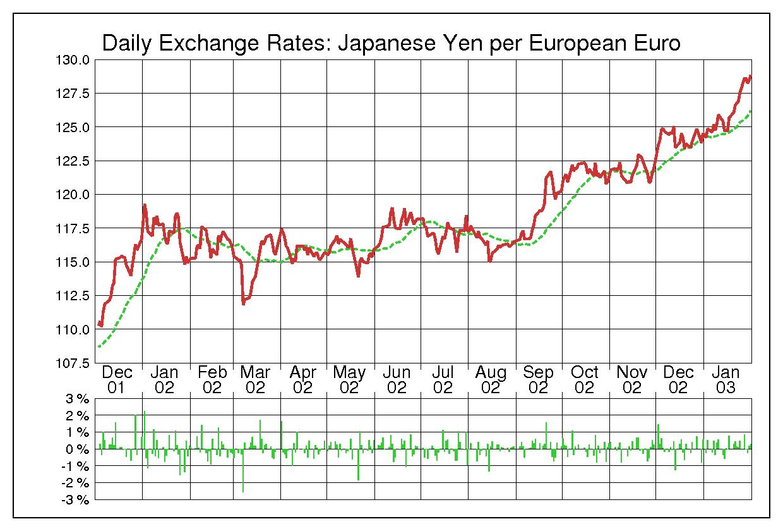 2002年ユーロ/日本円の為替チャート