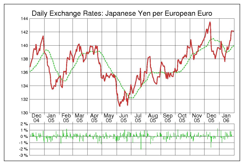 2005年ユーロ/日本円の為替チャート