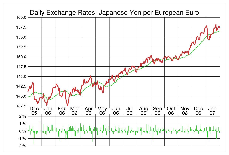2006年ユーロ/日本円の為替チャート