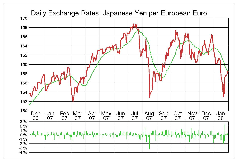 2007年ユーロ/日本円の為替チャート
