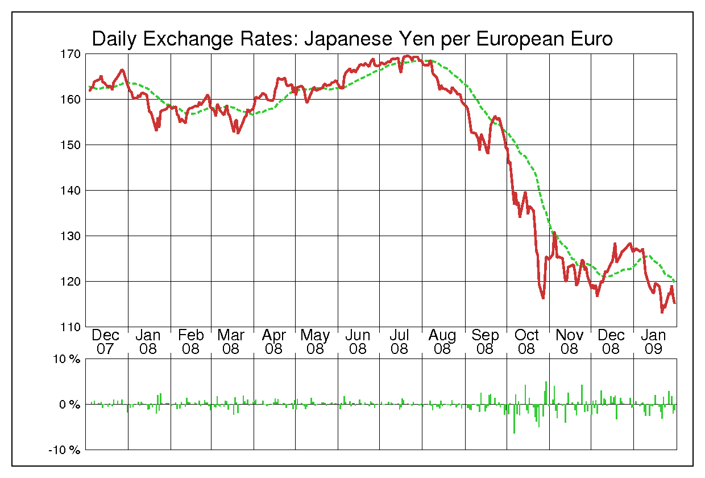 2008年ユーロ/日本円の為替チャート