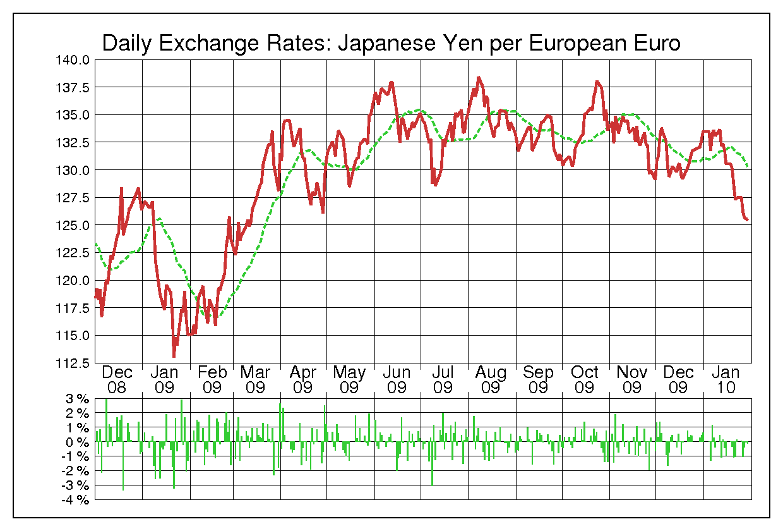 2009年ユーロ/日本円の為替チャート