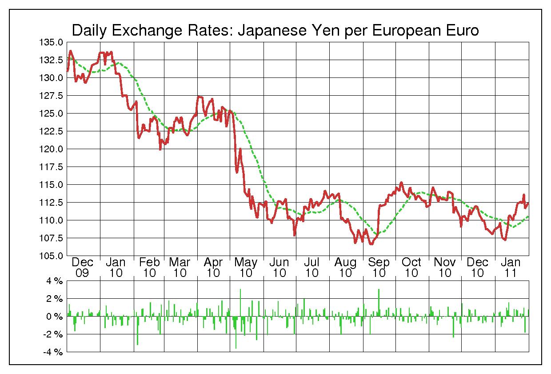 2010年ユーロ/日本円の為替チャート