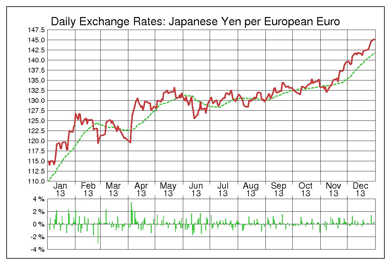 2013年ユーロ/日本円の為替チャート