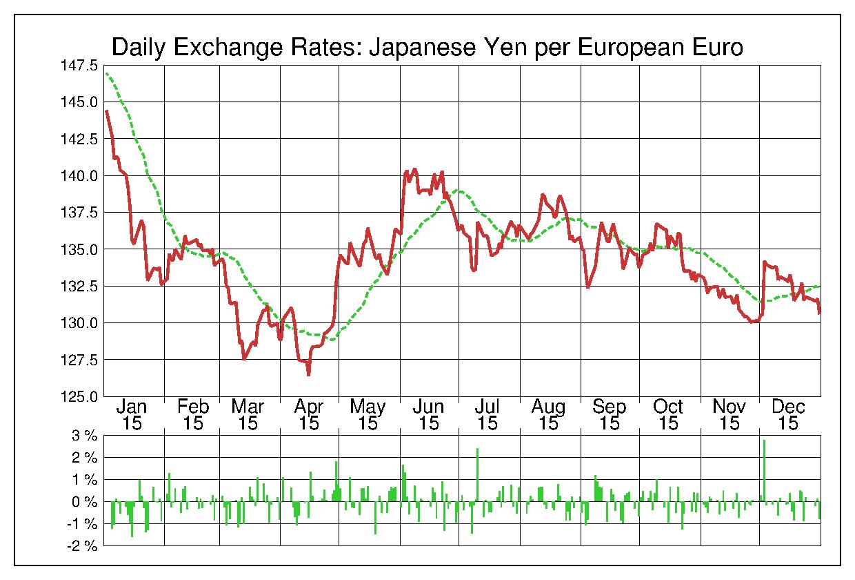 2015年ユーロ/日本円の為替チャート