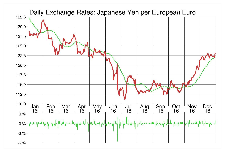 2016年ユーロ/日本円の為替チャート