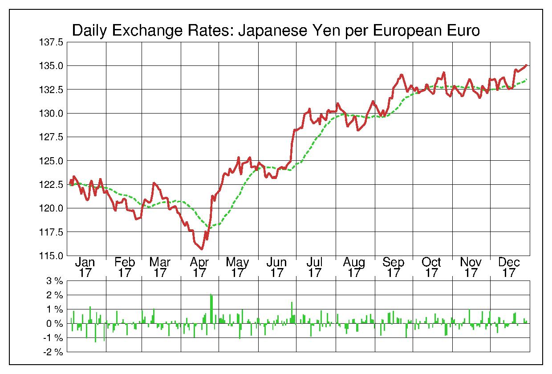 2017年ユーロ/日本円の為替チャート